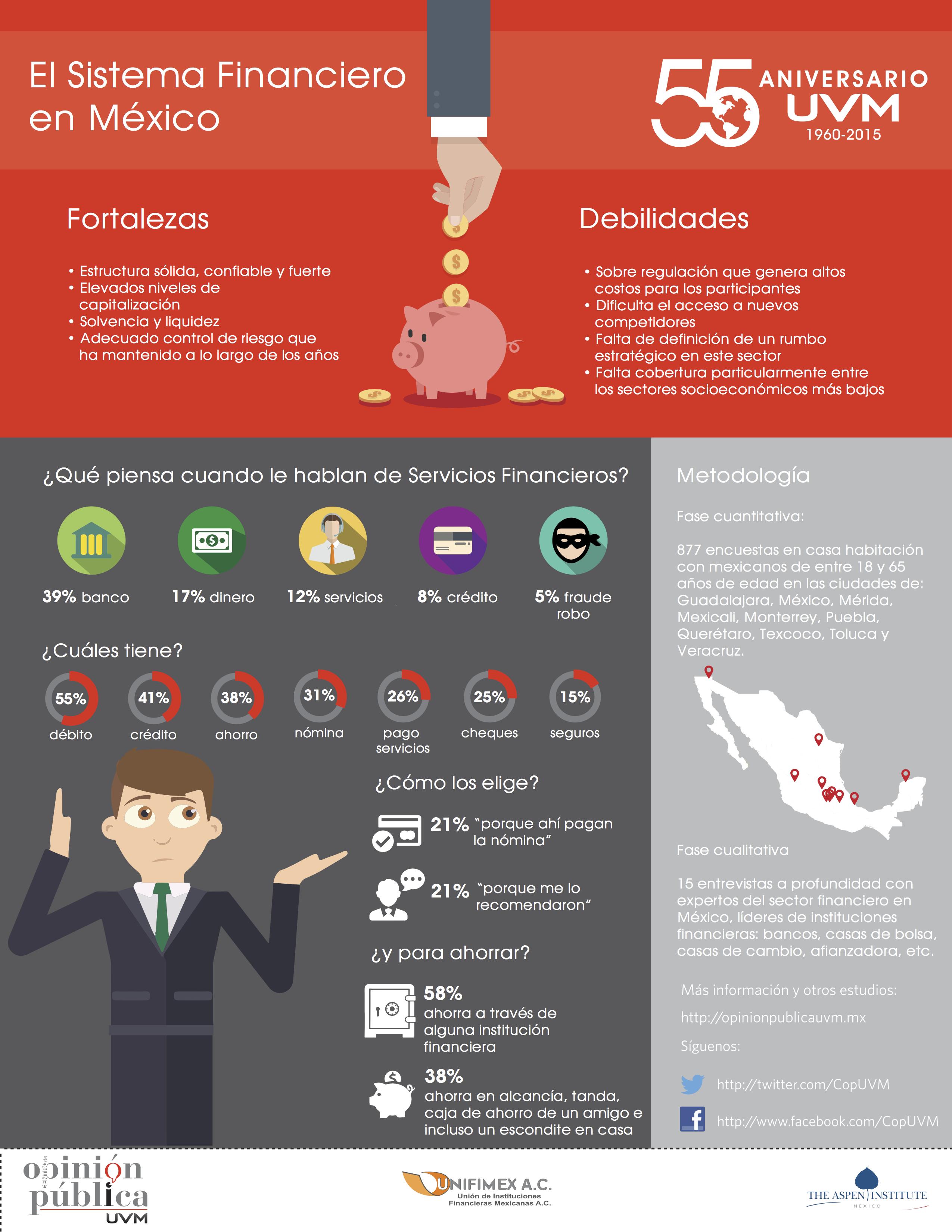 Sistema Financiero En México Centro De Opinión Pública Uvm